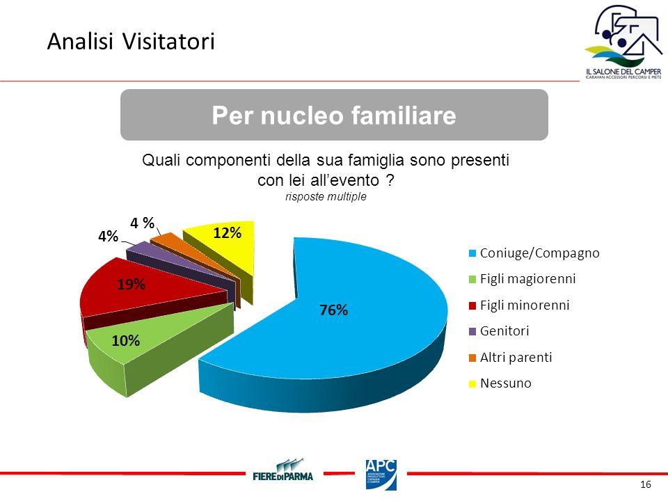 16 Per nucleo familiare Analisi Visitatori Quali componenti della sua famiglia sono presenti con lei allevento .