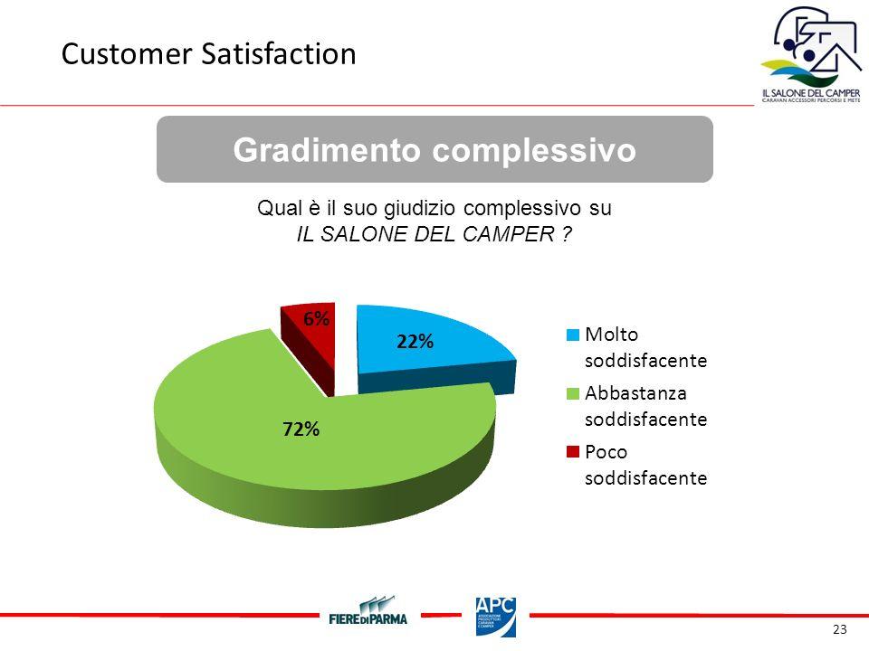 23 Gradimento complessivo Customer Satisfaction Qual è il suo giudizio complessivo su IL SALONE DEL CAMPER