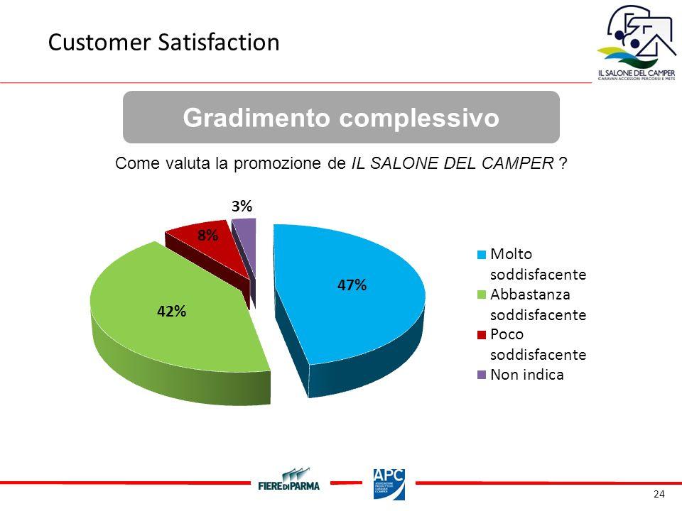 24 Gradimento complessivo Customer Satisfaction Come valuta la promozione de IL SALONE DEL CAMPER
