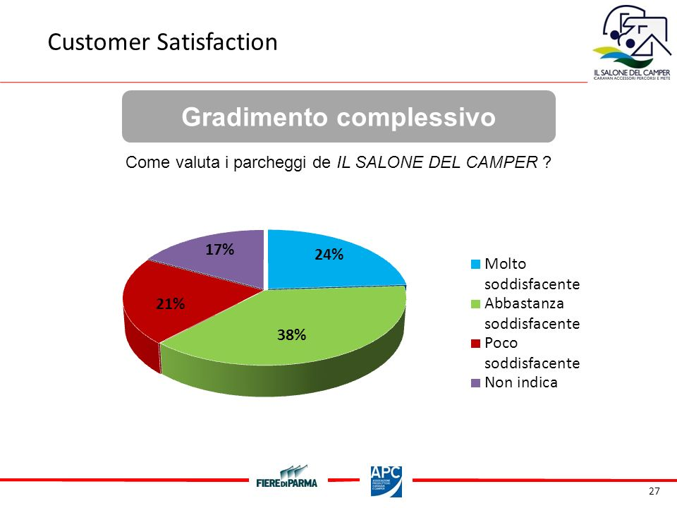 27 Gradimento complessivo Customer Satisfaction Come valuta i parcheggi de IL SALONE DEL CAMPER