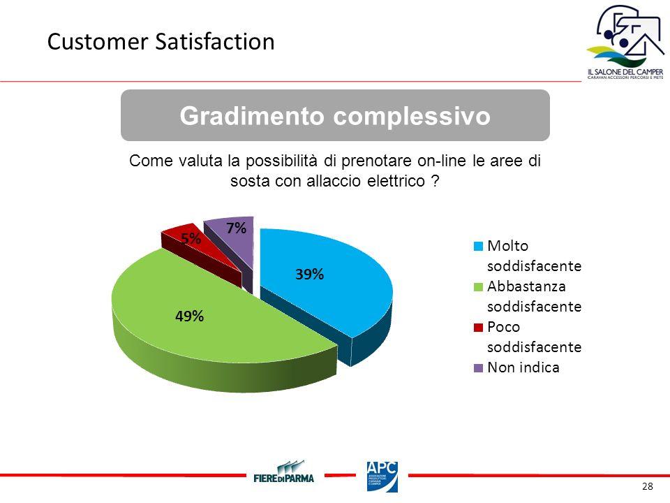 28 Gradimento complessivo Customer Satisfaction Come valuta la possibilità di prenotare on-line le aree di sosta con allaccio elettrico
