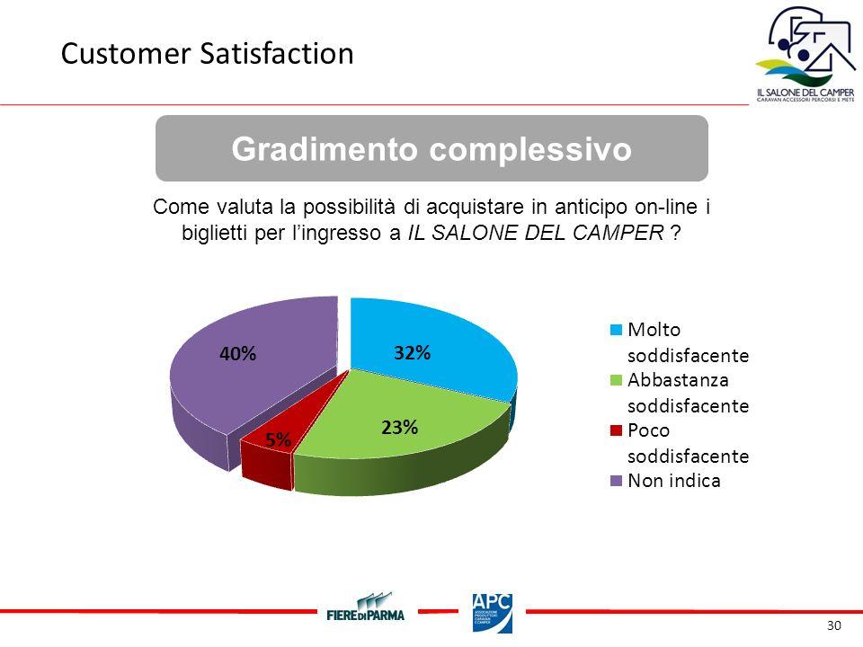 30 Gradimento complessivo Customer Satisfaction Come valuta la possibilità di acquistare in anticipo on-line i biglietti per lingresso a IL SALONE DEL CAMPER