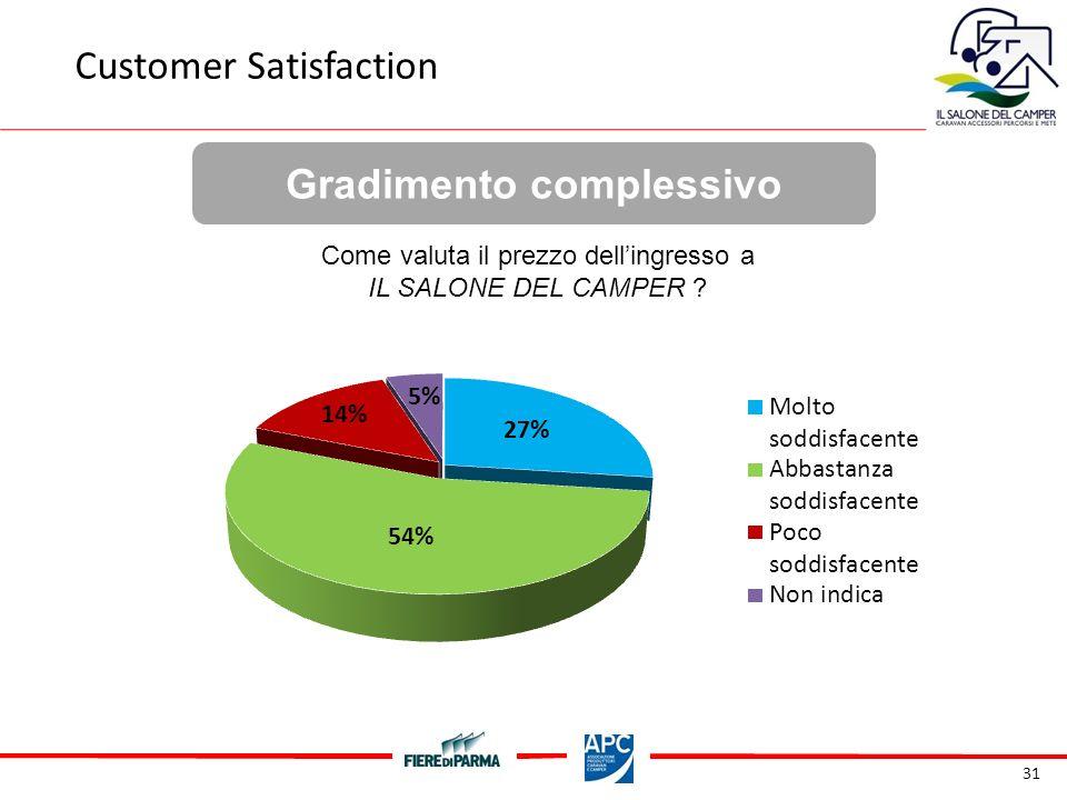 31 Gradimento complessivo Customer Satisfaction Come valuta il prezzo dellingresso a IL SALONE DEL CAMPER