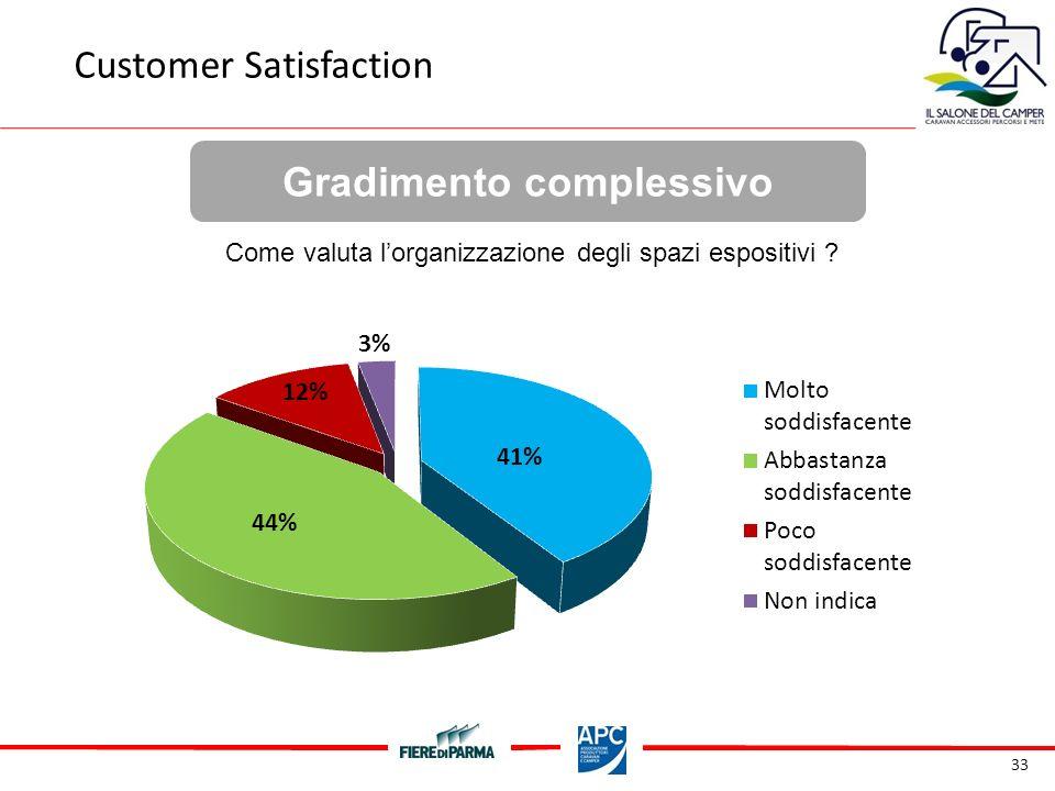 33 Gradimento complessivo Customer Satisfaction Come valuta lorganizzazione degli spazi espositivi