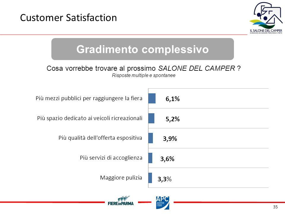 35 Gradimento complessivo Customer Satisfaction Cosa vorrebbe trovare al prossimo SALONE DEL CAMPER .