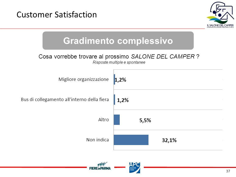 37 Gradimento complessivo Customer Satisfaction Cosa vorrebbe trovare al prossimo SALONE DEL CAMPER .