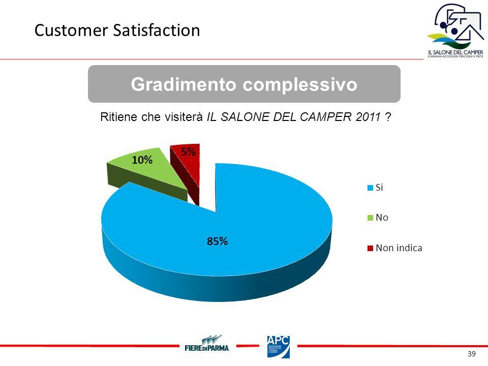39 Gradimento complessivo Customer Satisfaction Ritiene che visiterà IL SALONE DEL CAMPER 2011