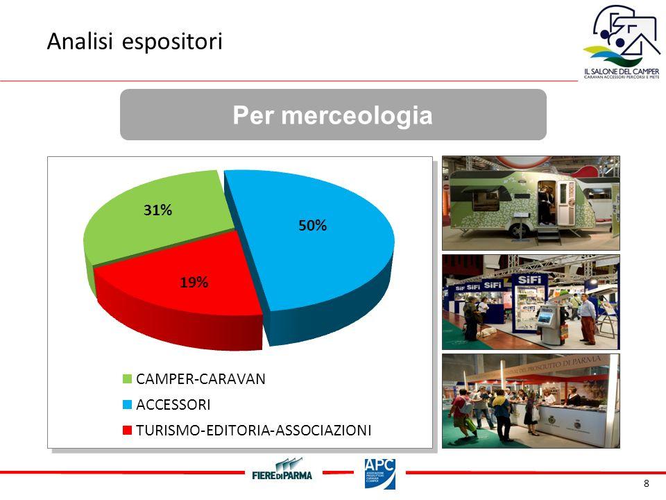 39 Gradimento complessivo Customer Satisfaction Ritiene che visiterà IL SALONE DEL CAMPER 2011 ?