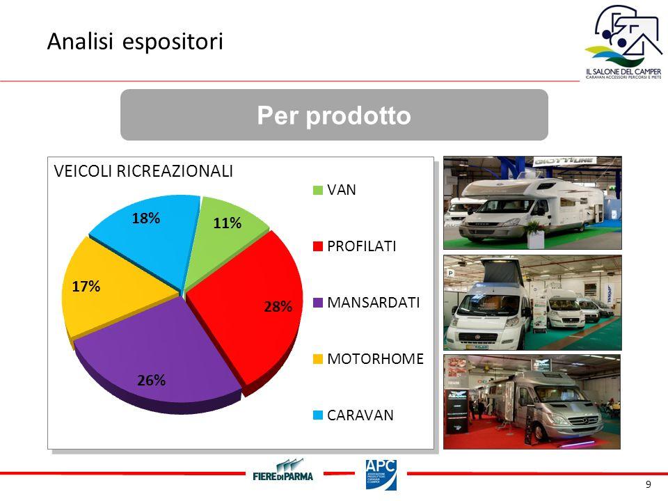 20 Per propensione allacquisto Analisi Visitatori Essendo propenso ad acquistare un veicolo ricreazionale, verso quale tipologia è orientato ?