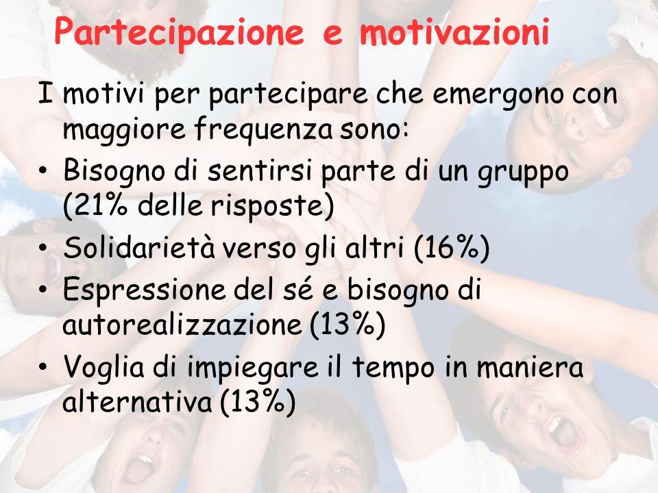 Partecipazione e motivazioni I motivi per partecipare che emergono con maggiore frequenza sono: Bisogno di sentirsi parte di un gruppo (21% delle risposte) Solidarietà verso gli altri (16%) Espressione del sé e bisogno di autorealizzazione (13%) Voglia di impiegare il tempo in maniera alternativa (13%)
