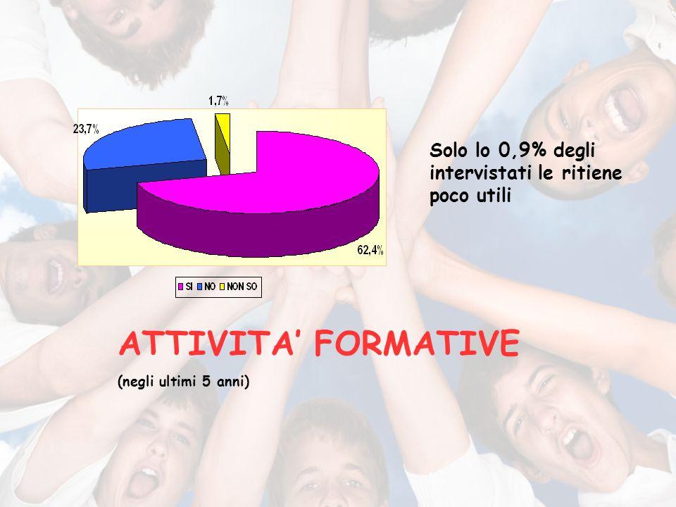 Solo lo 0,9% degli intervistati le ritiene poco utili ATTIVITA FORMATIVE (negli ultimi 5 anni)