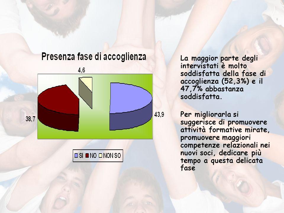 La maggior parte degli intervistati è molto soddisfatta della fase di accoglienza (52,3%) e il 47,7% abbastanza soddisfatta.