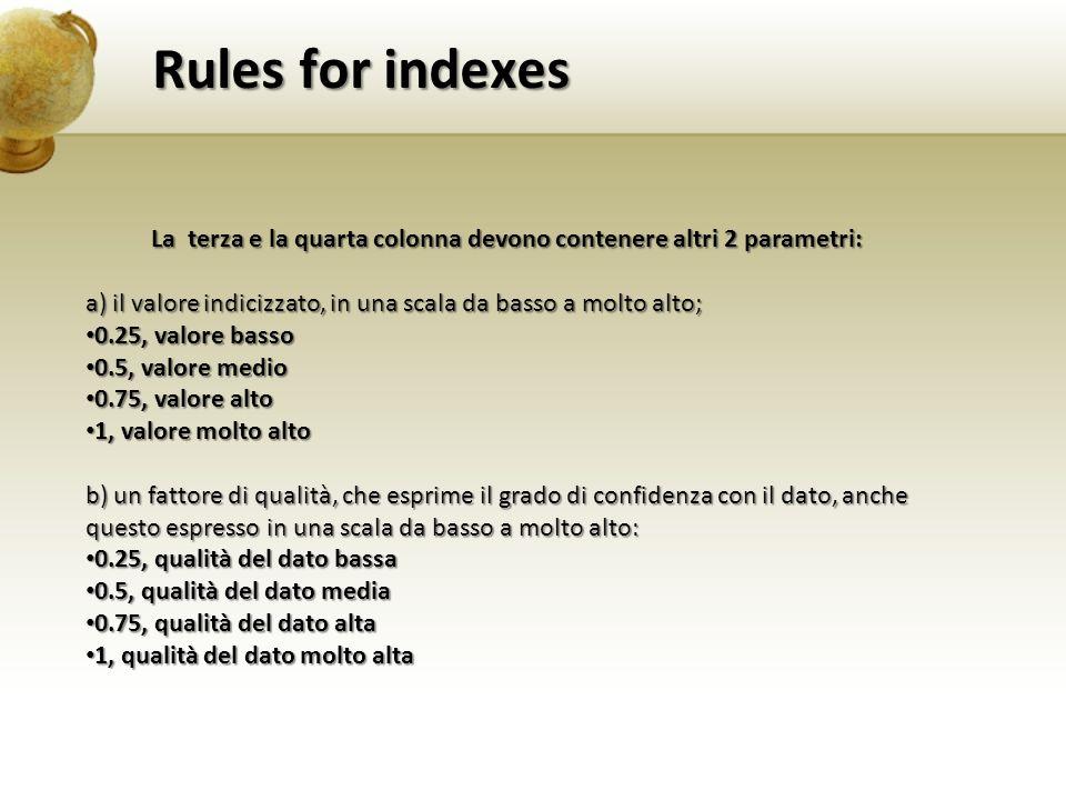 La terza e la quarta colonna devono contenere altri 2 parametri: a) il valore indicizzato, in una scala da basso a molto alto; 0.25, valore basso 0.25, valore basso 0.5, valore medio 0.5, valore medio 0.75, valore alto 0.75, valore alto 1, valore molto alto 1, valore molto alto b) un fattore di qualità, che esprime il grado di confidenza con il dato, anche questo espresso in una scala da basso a molto alto: 0.25, qualità del dato bassa 0.25, qualità del dato bassa 0.5, qualità del dato media 0.5, qualità del dato media 0.75, qualità del dato alta 0.75, qualità del dato alta 1, qualità del dato molto alta 1, qualità del dato molto alta Rules for indexes