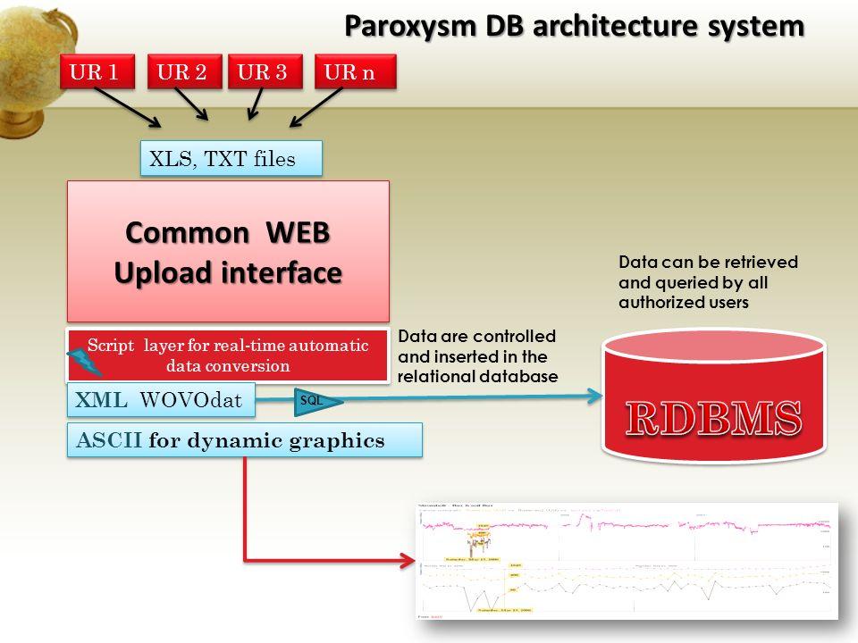 Paroxysm system deployment