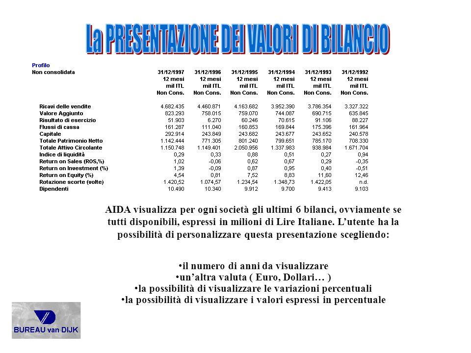 AIDA visualizza per ogni società gli ultimi 6 bilanci, ovviamente se tutti disponibili, espressi in milioni di Lire Italiane. Lutente ha la possibilit