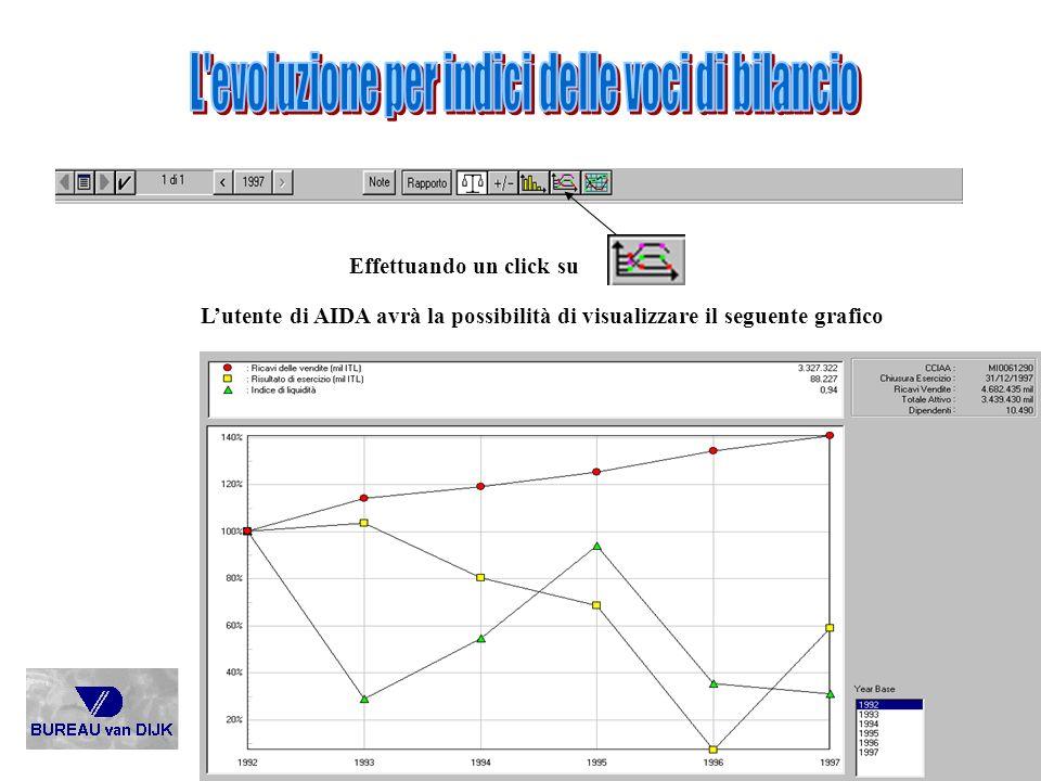 Effettuando un click su Lutente di AIDA avrà la possibilità di visualizzare il seguente grafico