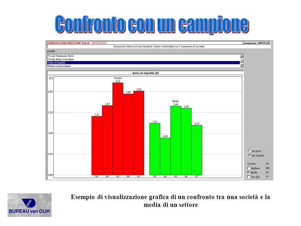 Esempio di visualizzazione grafica di un confronto tra una società e la media di un settore