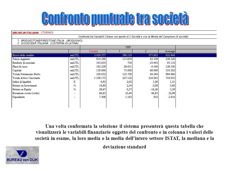 Una volta confermata la selezione il sistema presenterà questa tabella che visualizzerà le variabili finanziarie oggetto del confronto e in colonna i