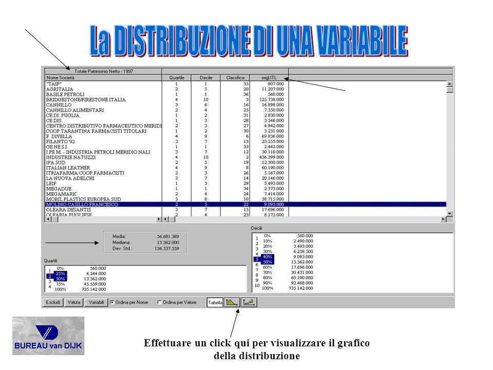 Effettuare un click qui per visualizzare il grafico della distribuzione