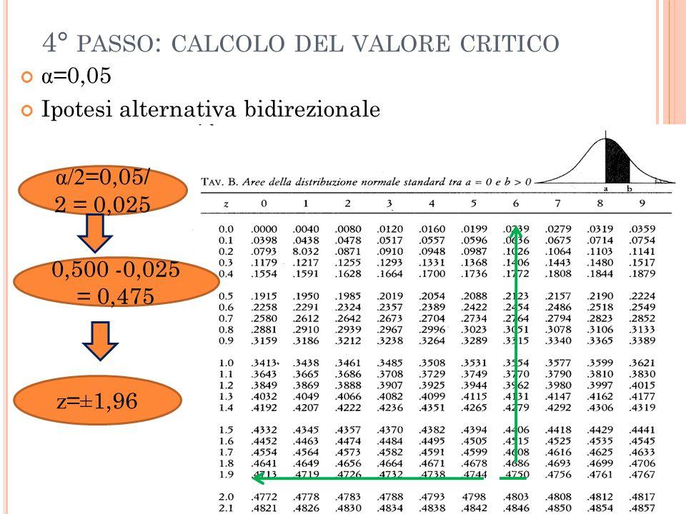 4° PASSO : CALCOLO DEL VALORE CRITICO α =0,05 Ipotesi alternativa bidirezionale α/2 =0,05/ 2 = 0,025 0,500 -0,025 = 0,475 z = ± 1,96