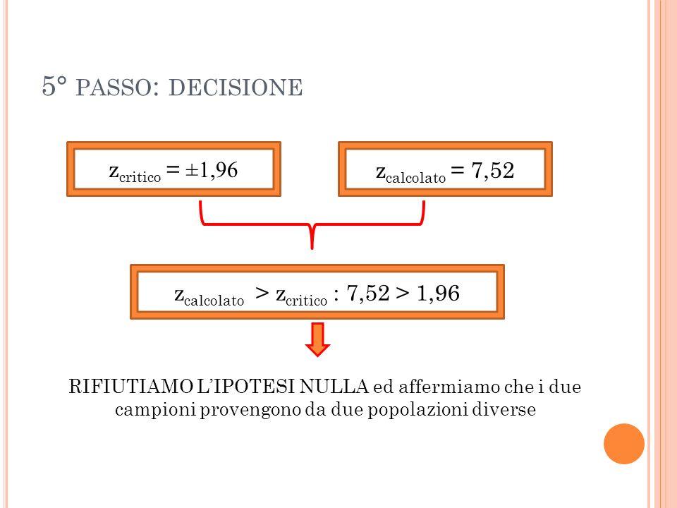 5° PASSO : DECISIONE z critico = ±1,96 z calcolato = 7,52 z calcolato > z critico : 7,52 > 1,96 RIFIUTIAMO LIPOTESI NULLA ed affermiamo che i due camp