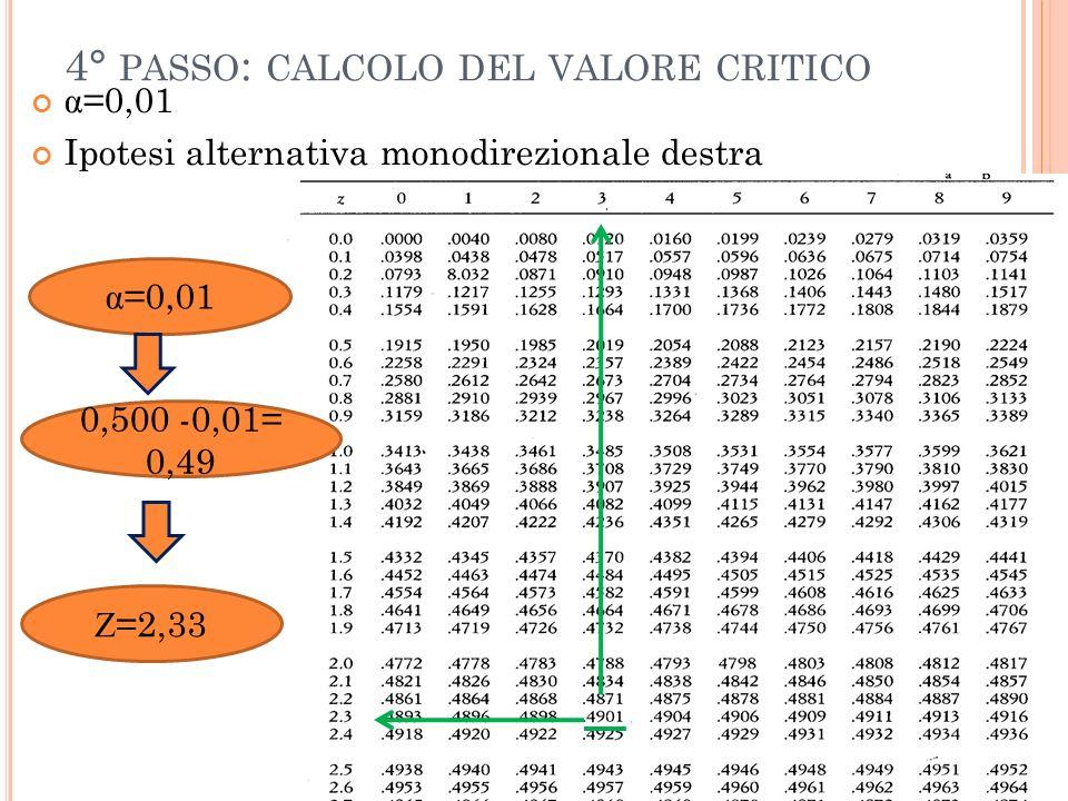 4° PASSO : CALCOLO DEL VALORE CRITICO α =0,01 Ipotesi alternativa monodirezionale destra α =0,01 0,500 -0,01= 0,49 Z =2,33
