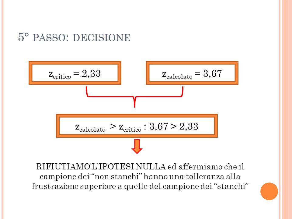 5° PASSO : DECISIONE z critico = 2,33z calcolato = 3,67 z calcolato > z critico : 3,67 > 2,33 RIFIUTIAMO LIPOTESI NULLA ed affermiamo che il campione