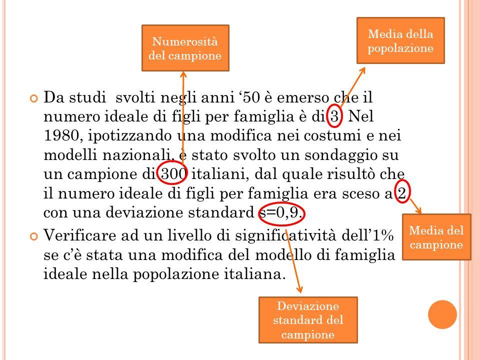 5° P ASSO : D ECISIONE |t calcolato |> |t critico | RIFIUTIAMO LIPOTESI NULLA 16,67 2,201-2,201