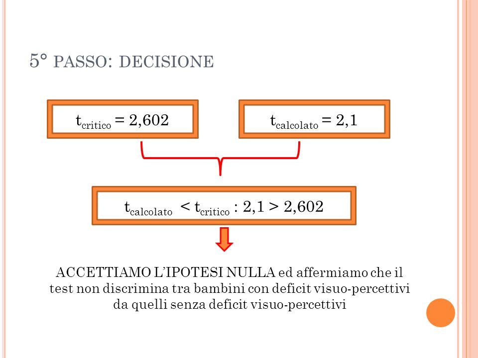 5° PASSO : DECISIONE t critico = 2,602t calcolato = 2,1 t calcolato 2,602 ACCETTIAMO LIPOTESI NULLA ed affermiamo che il test non discrimina tra bambi