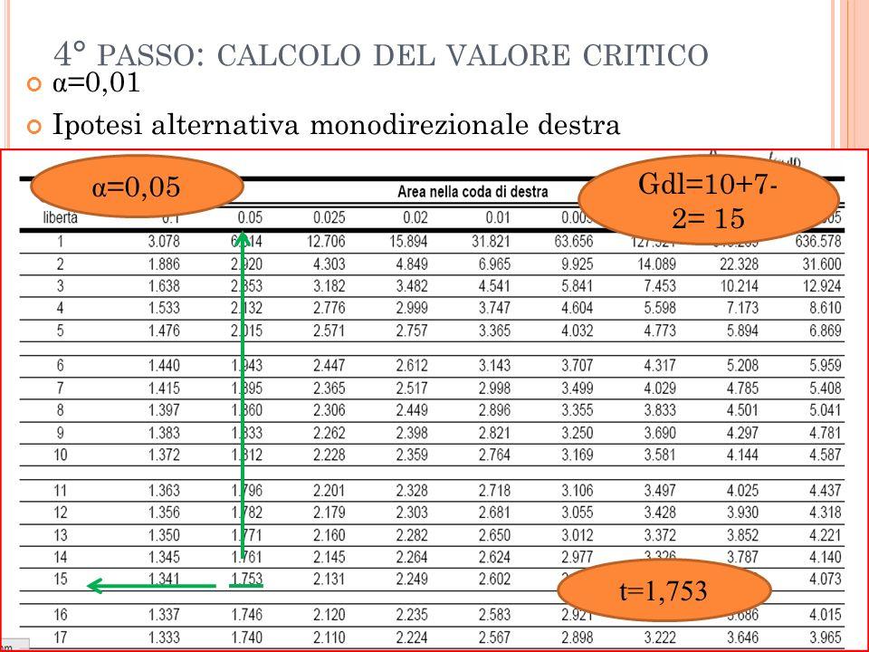 4° PASSO : CALCOLO DEL VALORE CRITICO α =0,01 Ipotesi alternativa monodirezionale destra α =0,05 Gdl=10+7- 2= 15 t=1,753