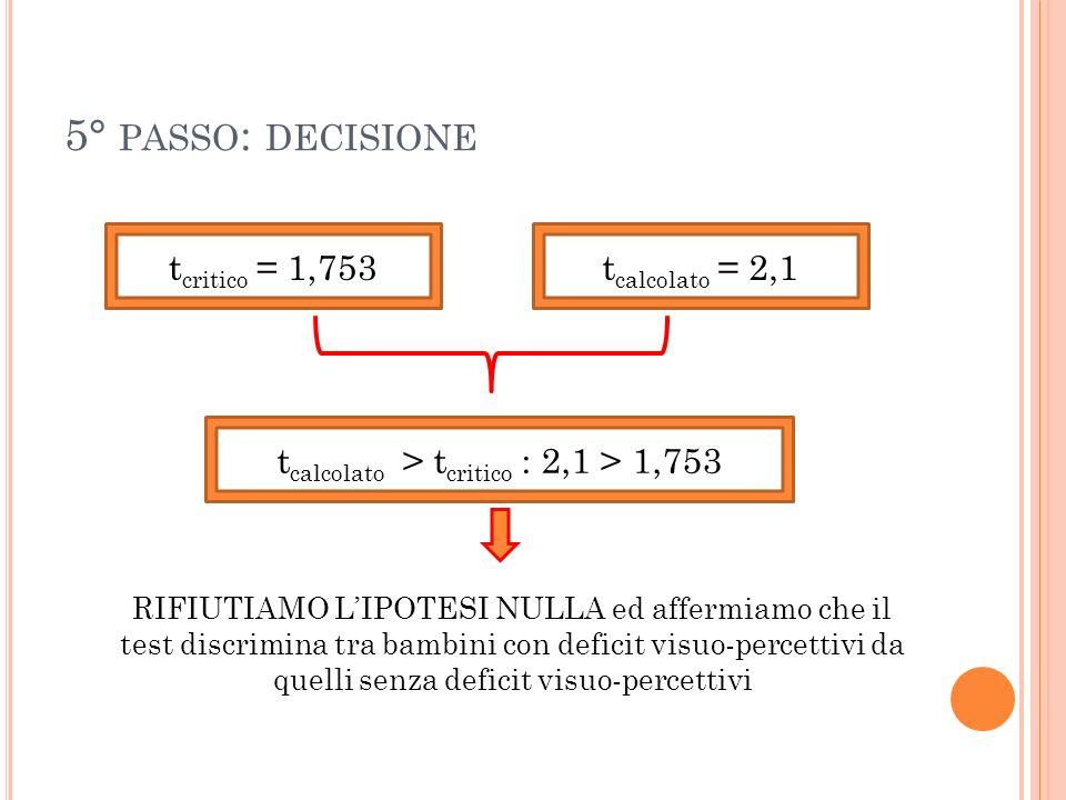 5° PASSO : DECISIONE t critico = 1,753t calcolato = 2,1 t calcolato > t critico : 2,1 > 1,753 RIFIUTIAMO LIPOTESI NULLA ed affermiamo che il test disc