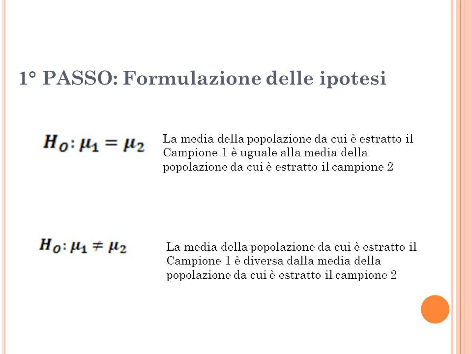 La media della popolazione da cui è estratto il Campione 1 è uguale alla media della popolazione da cui è estratto il campione 2 La media della popola