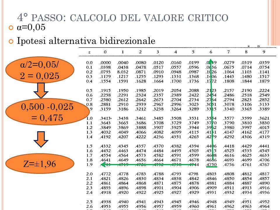 4° PASSO : CALCOLO DEL VALORE CRITICO α =0,05 Ipotesi alternativa bidirezionale α/2 =0,05/ 2 = 0,025 0,500 -0,025 = 0,475 Z = ±1,96