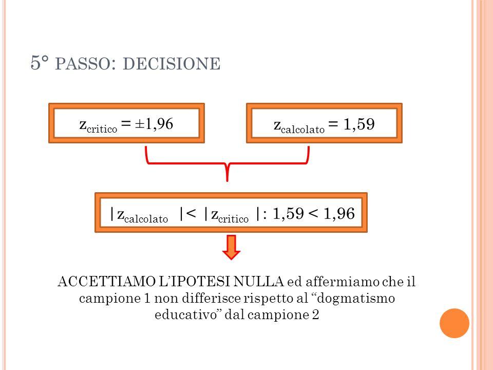 5° PASSO : DECISIONE z critico = ±1,96 z calcolato = 1,59 |z calcolato |< |z critico |: 1,59 < 1,96 ACCETTIAMO LIPOTESI NULLA ed affermiamo che il cam