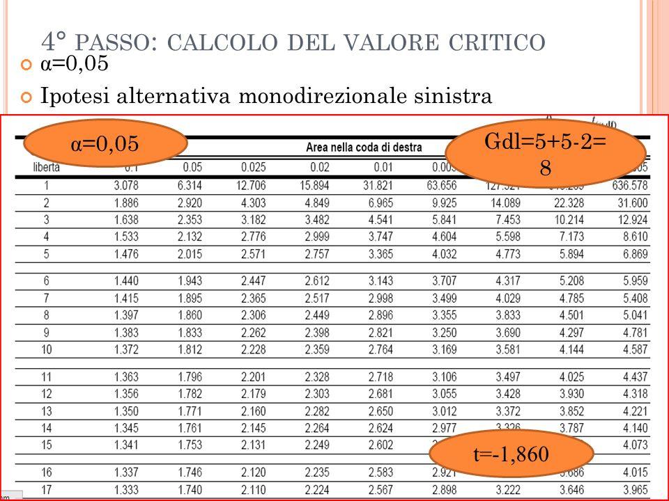 4° PASSO : CALCOLO DEL VALORE CRITICO α =0,05 Ipotesi alternativa monodirezionale sinistra α =0,05 Gdl=5+5-2= 8 t=-1,860