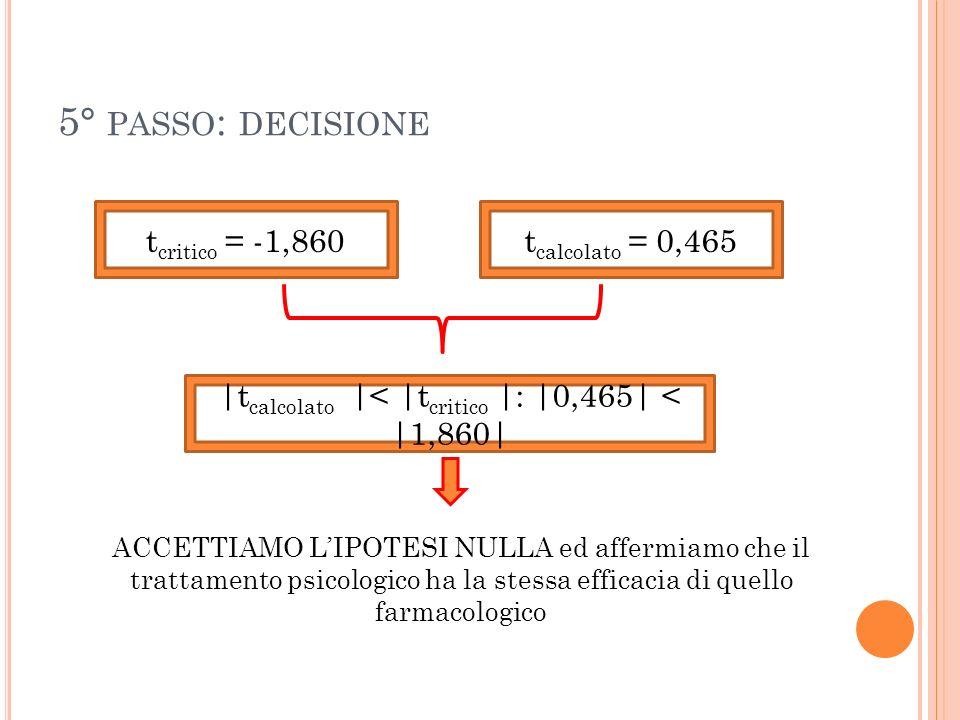 5° PASSO : DECISIONE t critico = -1,860t calcolato = 0,465 |t calcolato |< |t critico |: |0,465| < |1,860| ACCETTIAMO LIPOTESI NULLA ed affermiamo che