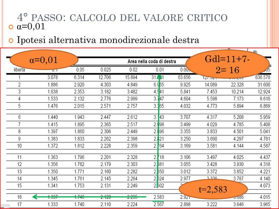 4° PASSO : CALCOLO DEL VALORE CRITICO α =0,01 Ipotesi alternativa monodirezionale destra α =0,01 Gdl=11+7- 2= 16 t=2,583