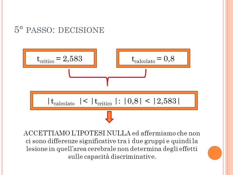 5° PASSO : DECISIONE t critico = 2,583t calcolato = 0,8 |t calcolato |< |t critico |: |0,8| < |2,583| ACCETTIAMO LIPOTESI NULLA ed affermiamo che non
