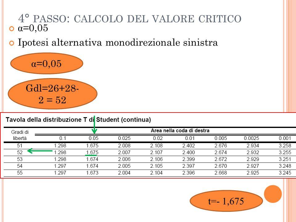 4° PASSO : CALCOLO DEL VALORE CRITICO α =0,05 Ipotesi alternativa monodirezionale sinistra α =0,05 Gdl=26+28- 2 = 52 t=- 1,675