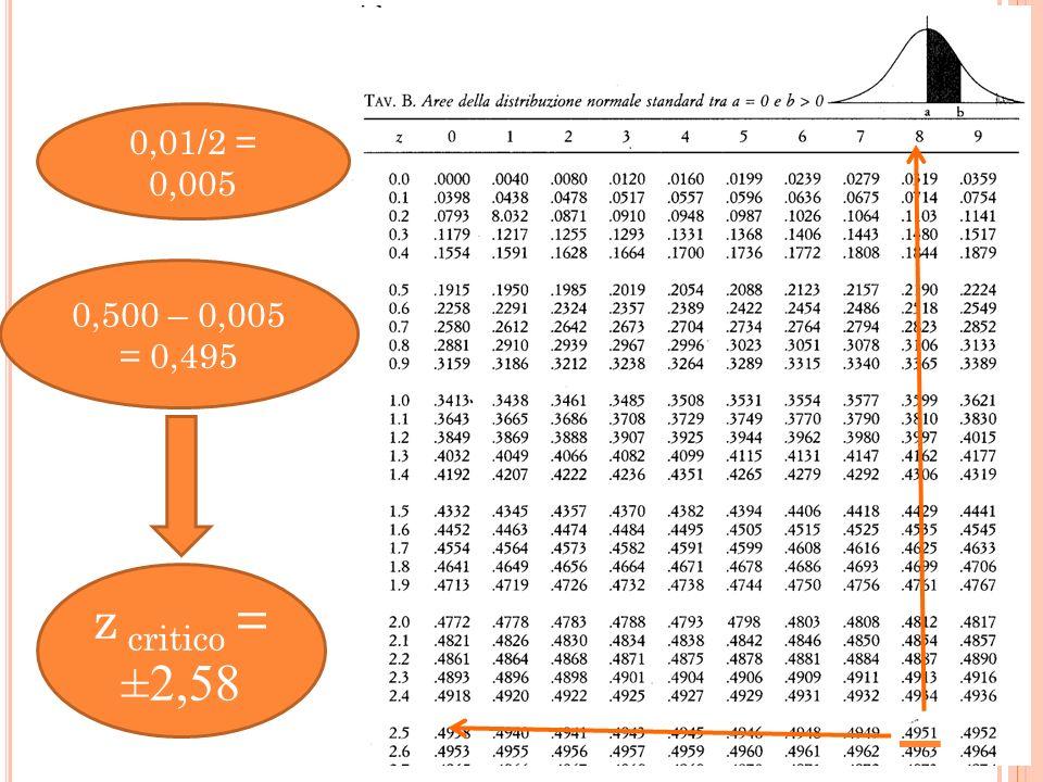 0,500 – 0,005 = 0,495 z critico = ±2,58 0,01/2 = 0,005