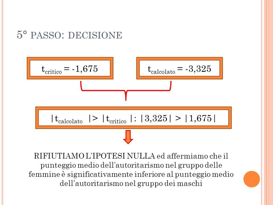 5° PASSO : DECISIONE t critico = -1,675t calcolato = -3,325 |t calcolato |> |t critico |: |3,325| > |1,675| RIFIUTIAMO LIPOTESI NULLA ed affermiamo ch