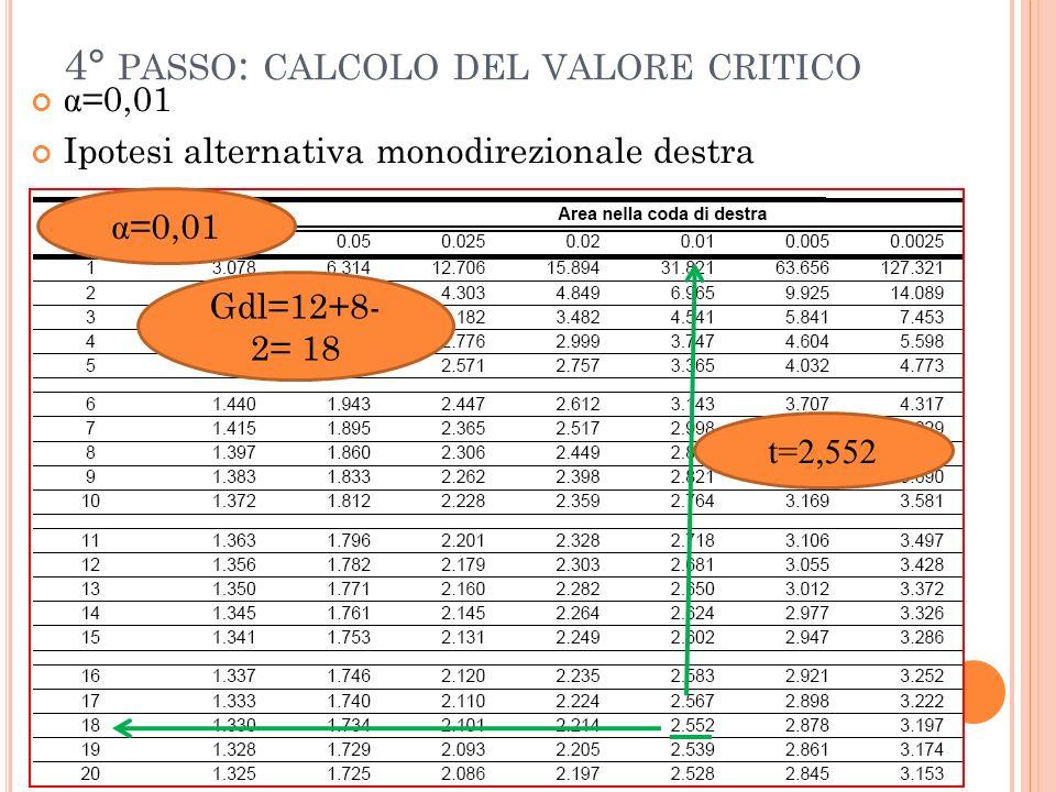 4° PASSO : CALCOLO DEL VALORE CRITICO α =0,01 Ipotesi alternativa monodirezionale destra α =0,01 Gdl=12+8- 2= 18 t=2,552