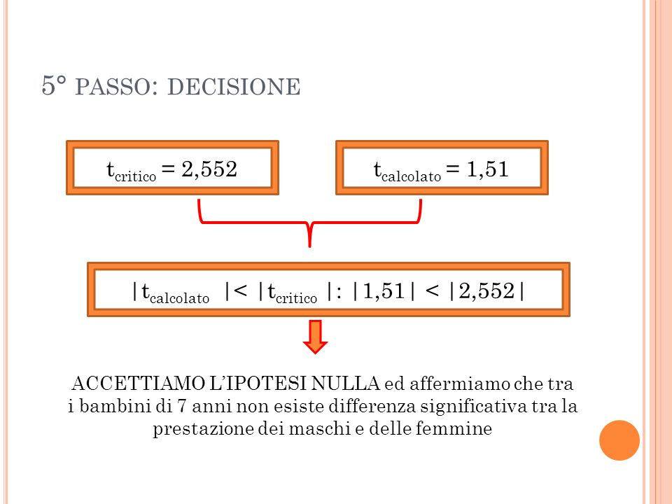 5° PASSO : DECISIONE t critico = 2,552t calcolato = 1,51 |t calcolato |< |t critico |: |1,51| < |2,552| ACCETTIAMO LIPOTESI NULLA ed affermiamo che tr