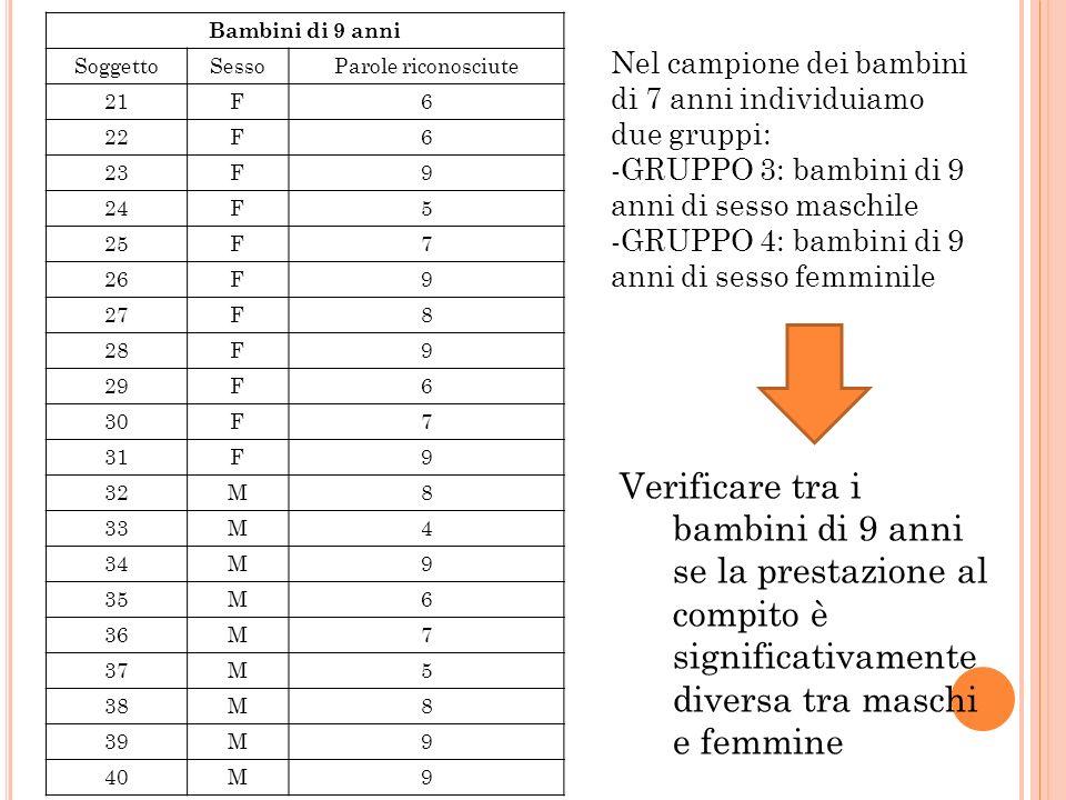 Nel campione dei bambini di 7 anni individuiamo due gruppi: -GRUPPO 3: bambini di 9 anni di sesso maschile -GRUPPO 4: bambini di 9 anni di sesso femmi