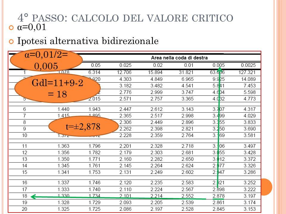4° PASSO : CALCOLO DEL VALORE CRITICO α =0,01 Ipotesi alternativa bidirezionale α =0,01/2= 0,005 Gdl=11+9-2 = 18 t=±2,878