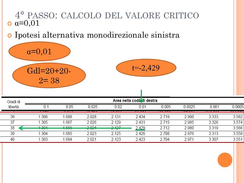 4° PASSO : CALCOLO DEL VALORE CRITICO α =0,01 Ipotesi alternativa monodirezionale sinistra α =0,01 Gdl=20+20- 2= 38 t=-2,429
