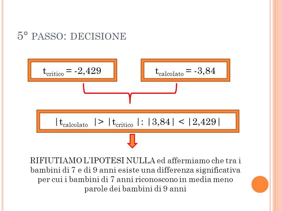 5° PASSO : DECISIONE t critico = -2,429t calcolato = -3,84 |t calcolato |> |t critico |: |3,84| < |2,429| RIFIUTIAMO LIPOTESI NULLA ed affermiamo che