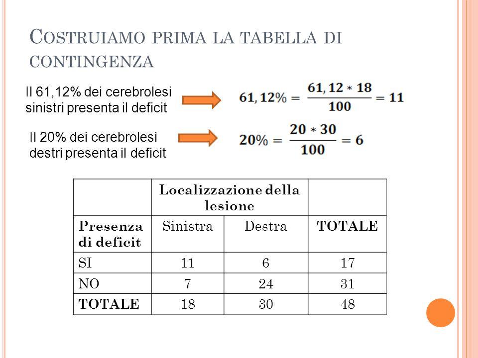 C OSTRUIAMO PRIMA LA TABELLA DI CONTINGENZA Localizzazione della lesione Presenza di deficit SinistraDestra TOTALE SI11617 NO72431 TOTALE 183048 Il 61