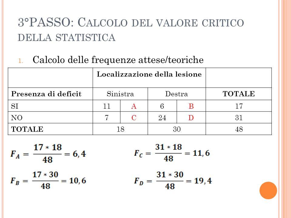 3°PASSO: C ALCOLO DEL VALORE CRITICO DELLA STATISTICA 1. Calcolo delle frequenze attese/teoriche Localizzazione della lesione Presenza di deficit Sini