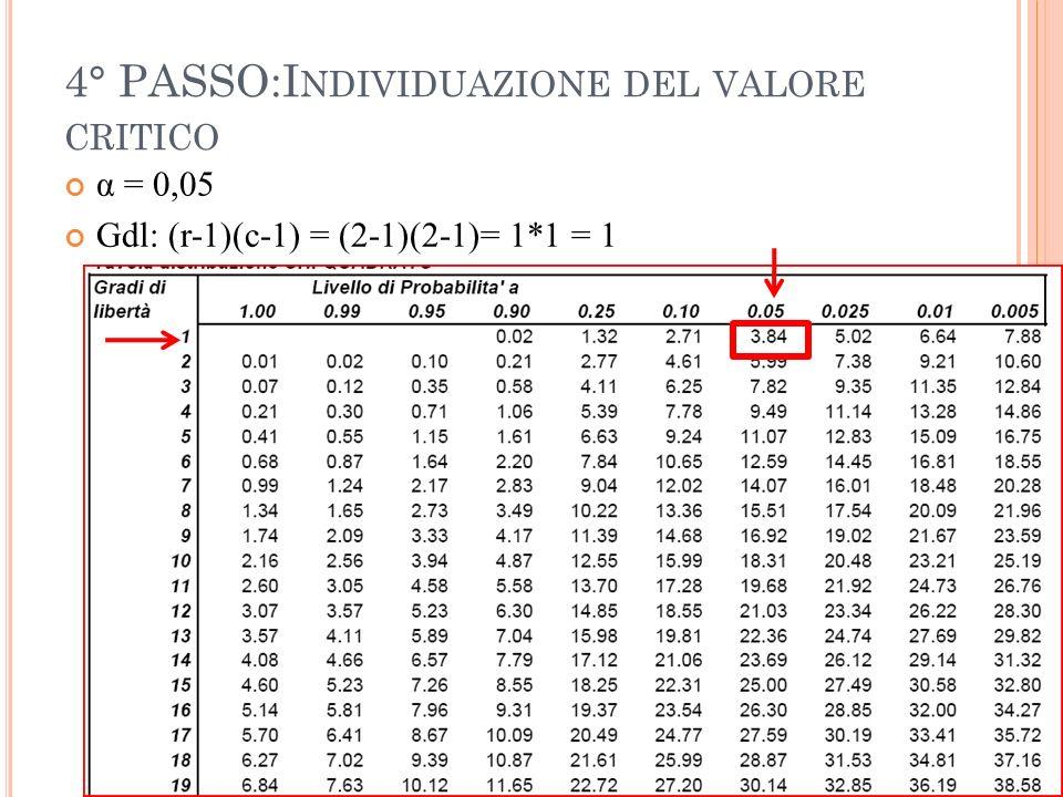 4° PASSO:I NDIVIDUAZIONE DEL VALORE CRITICO α = 0,05 Gdl: (r-1)(c-1) = (2-1)(2-1)= 1*1 = 1